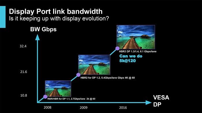 پشتیبانی نسل یازدهم معماری پردازندههای مرکزی اینتل از درگاه Display Port 1.4a