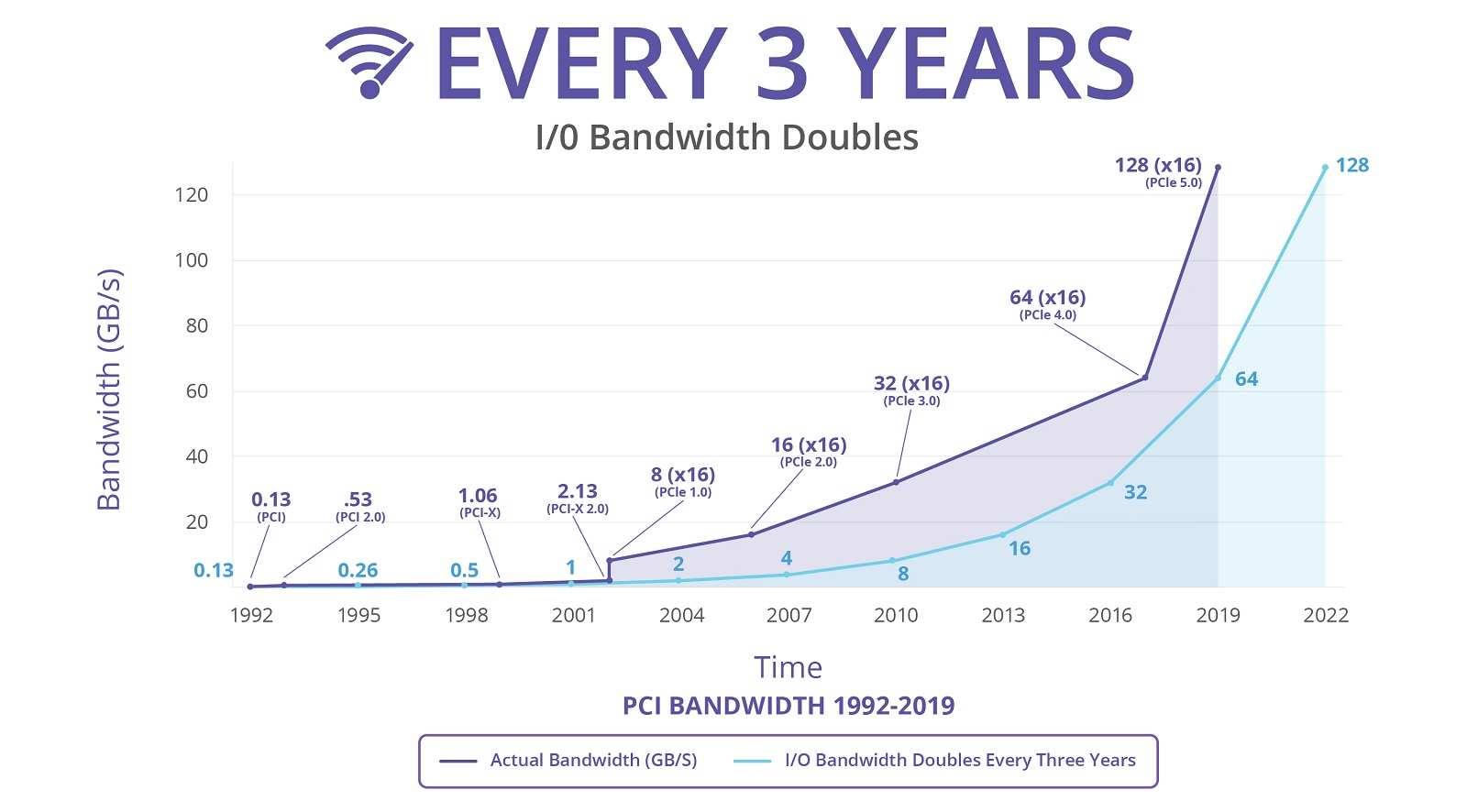 کامپیوتکس 2019: مشخصات نهایی PCI Express 5.0 زودتر از انتظار منتشر شد