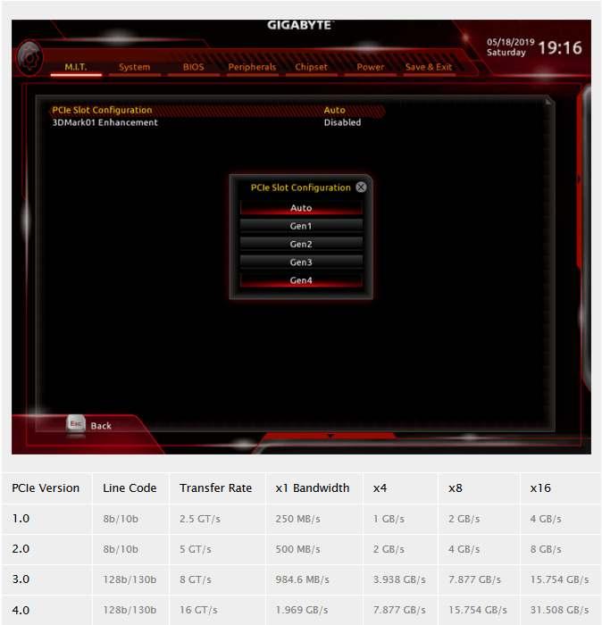 ویژگیهای PCIe 4.0 در بایوس جدید مادربرد X470 رویت شد