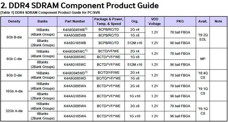 سامسونگ سمپلینگ چیپهای حافظه DDR4 32 گیگابایتی را آغاز میکند