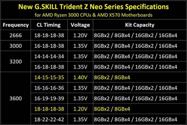G.SKILL از ماژولهای رم سری Trident Z Neo برای پلتفرم X570 رونمایی کرد