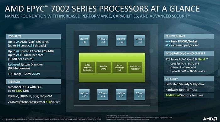 با پردازنده مرکزی EPYC 7002 ، پرچمدار نسل دوم محصولات EPYC آشنا شوید
