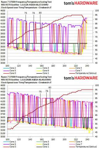 رفع مشکلات مرتبط با فرکانس بوست پردازندههای Ryzen 3000 با بهروزرسانی 1.0.0.3ABBA