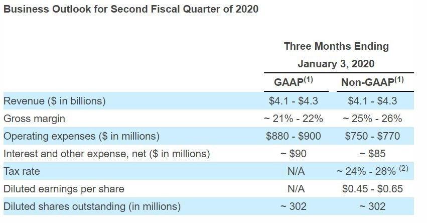 انتشار گزارش مالی درآمدهای سال 2020 کمپانی وسترن دیجیتال
