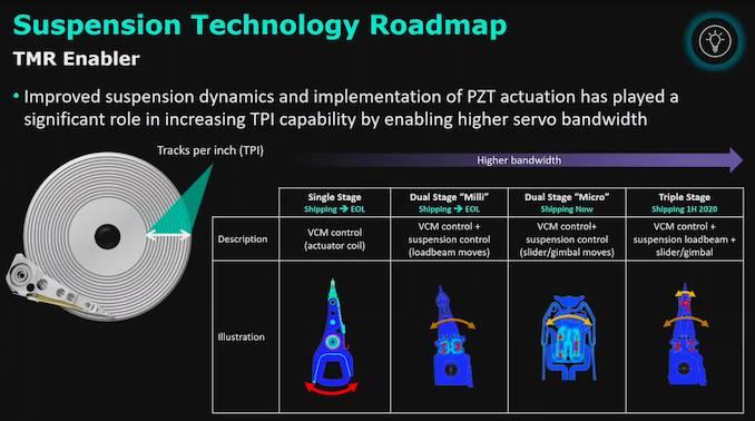 نقشه راه فناوریهای جدید ذخیرهسازی اطلاعات وسترن دیجیتال منتشر شد