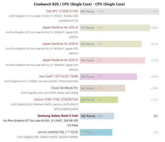 عملکرد پردازنده Core i5-L16G7 در 3D Mark و Cinebench رویت شد