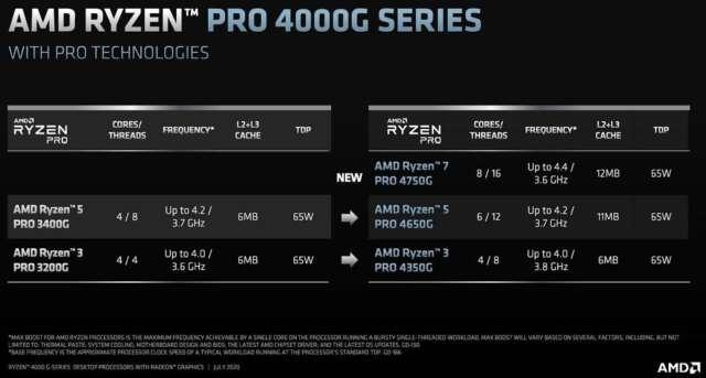 رونمایی AMD از پردازندههای سه سری جدید Ryzen 4000G، Ryzen PRO 4000G و Athlon 3000G