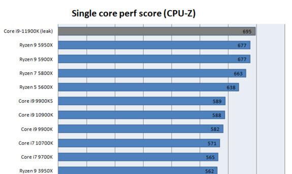 نتایج پردازنده Intel Core i9-11900K در بنچمارک CPU-Z لو رفت