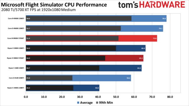 بررسی کارایی کارتهای گرافیک و پردازندههای کامپیوتری در عنوان شبیهساز پرواز مایکروسافت