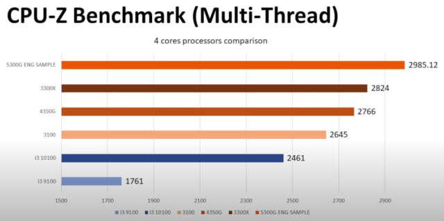 نتایج بنچمارک نسخه مهندسی پردازنده Ryzen 5 3500G منتشر شدند