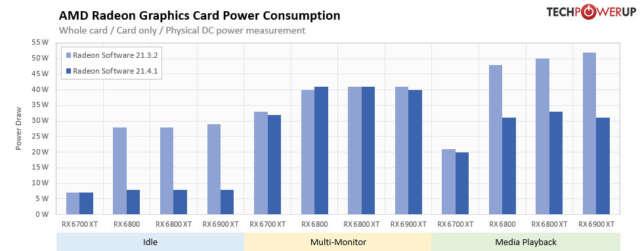 درایور Adrenalin 21.4.1 WHQL را برای کاهش مصرف انرژی نصب کنید!